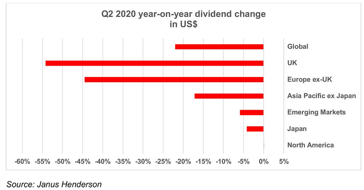 Global-dividends-fall-less-than-in-the-UK