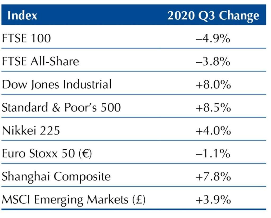 Market update chart