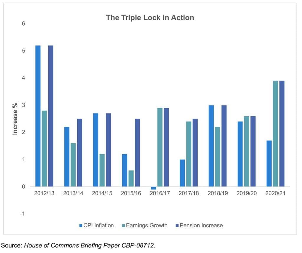 Triple lock chart
