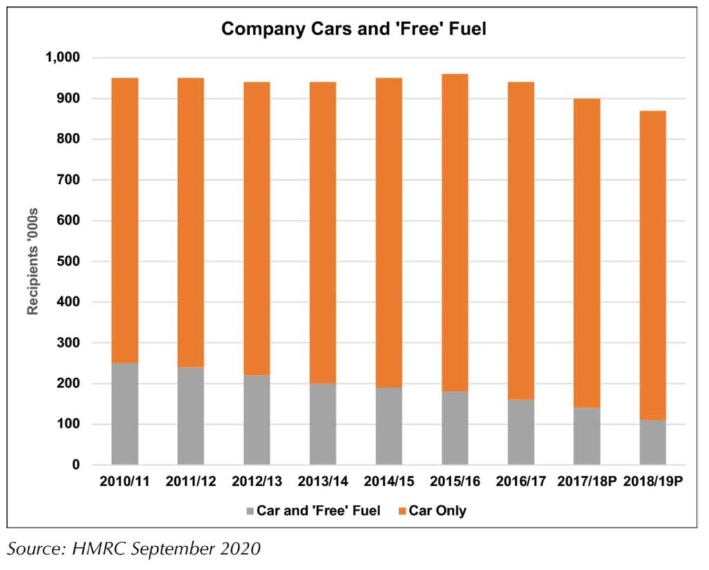 Company cars - chart