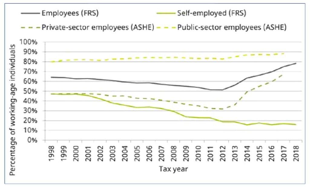 self-employed - chart
