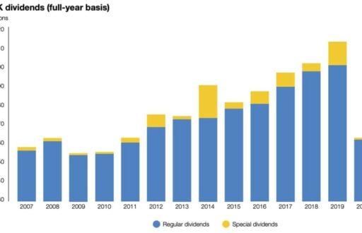 UK-dividends-A-bad-2020-but-a-better-2021